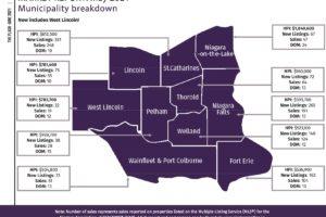 Niagara Real Estate Report: May 2021